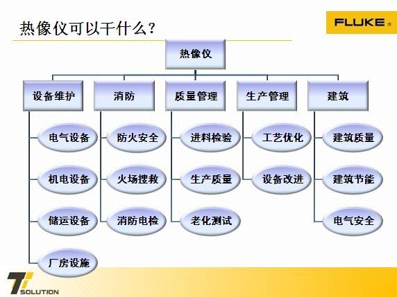 fluke红外热像仪使用到的行业展示图