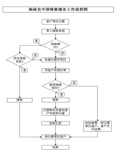 福禄克仪器仪表维修服务流程图